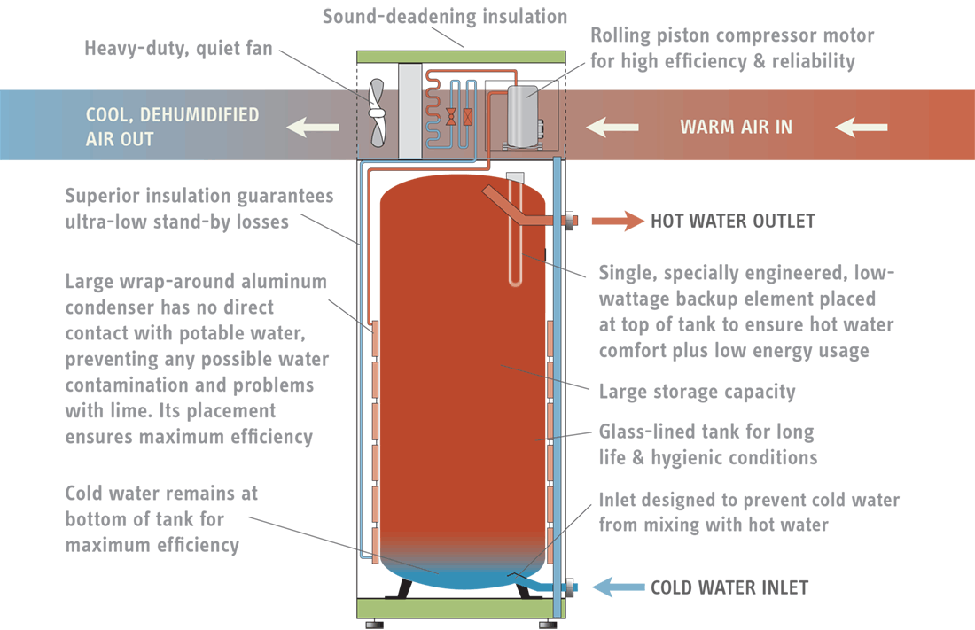 Accelera Heat Pump Water Heater Labeled Diagram