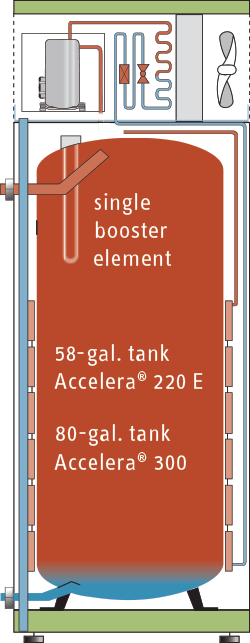 Single element, large tank