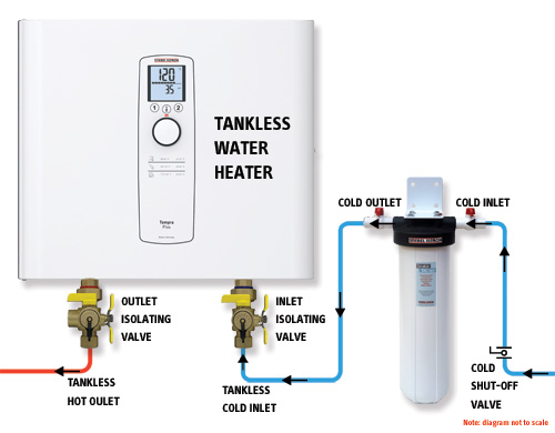 Scale-TACler and isolation valve diagram with Tempra tankless water heater