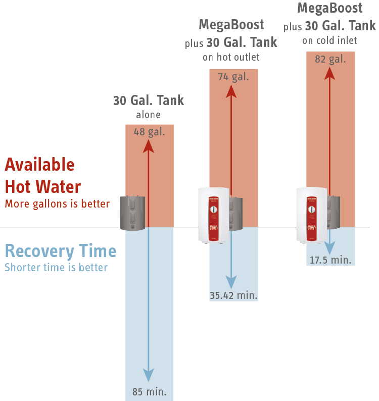MegaBoost Recovery Time Comparison