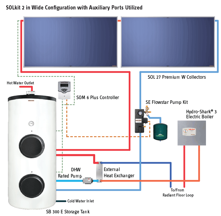 Solar Thermal Hot Water Systems and Individual Components | Stiebel ...