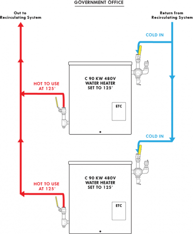 Application diagrams for commercial industrial water heating large government office building tankless diagram ccuart Image collections