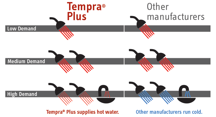 When demand gets too great, other manufacturers get cold. Tempra Plus reduces flow to keep the temp hot.